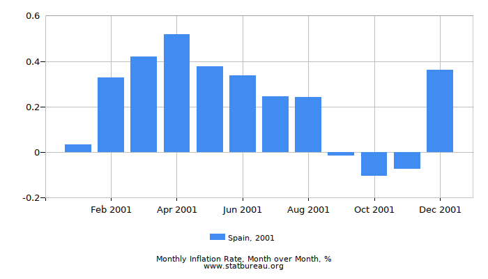 2001 Spain Inflation Rate: Month to Month