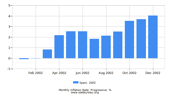 2002 Spain Progressive Inflation Rate