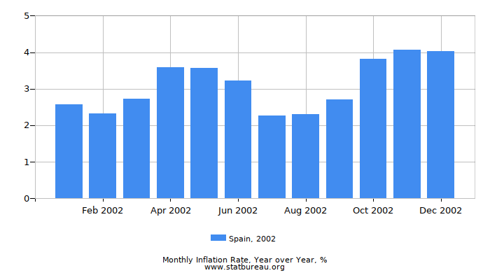 2002 Spain Inflation Rate: Year over Year