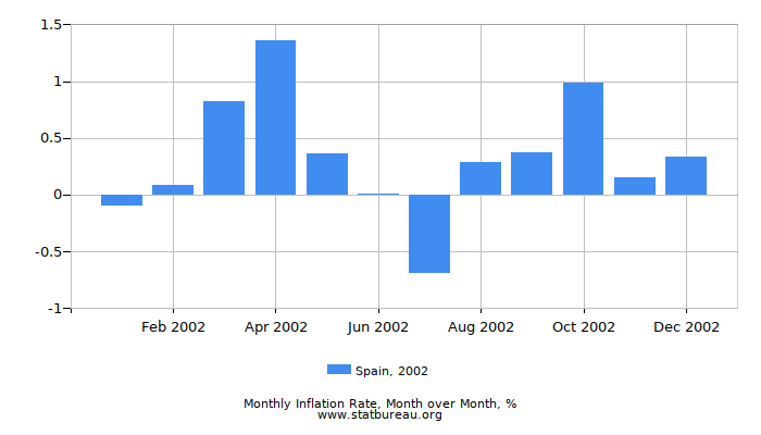 2002 Spain Inflation Rate: Month to Month