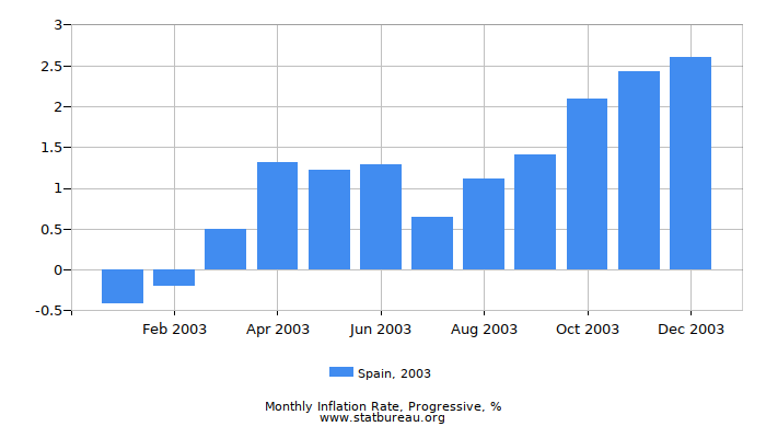 2003 Spain Progressive Inflation Rate