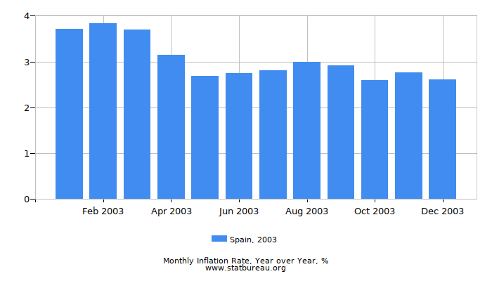 2003 Spain Inflation Rate: Year over Year