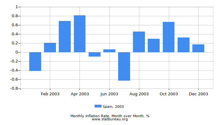 2003 Spain Inflation Rate: Month to Month