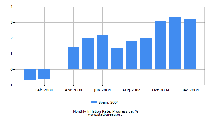 2004 Spain Progressive Inflation Rate