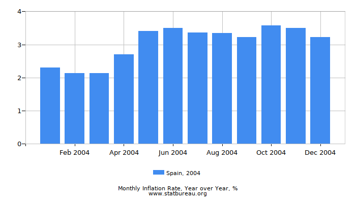 2004 Spain Inflation Rate: Year over Year
