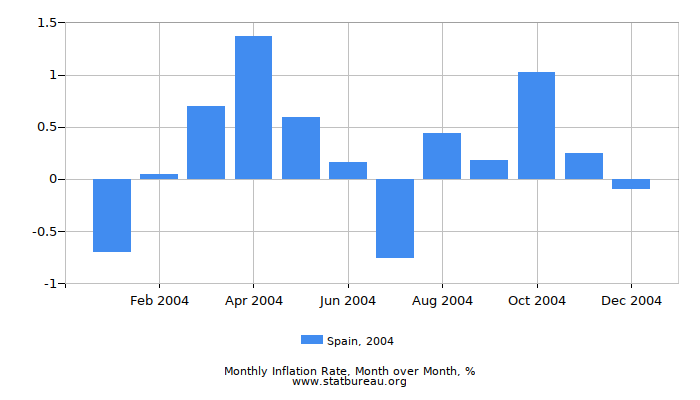 2004 Spain Inflation Rate: Month to Month