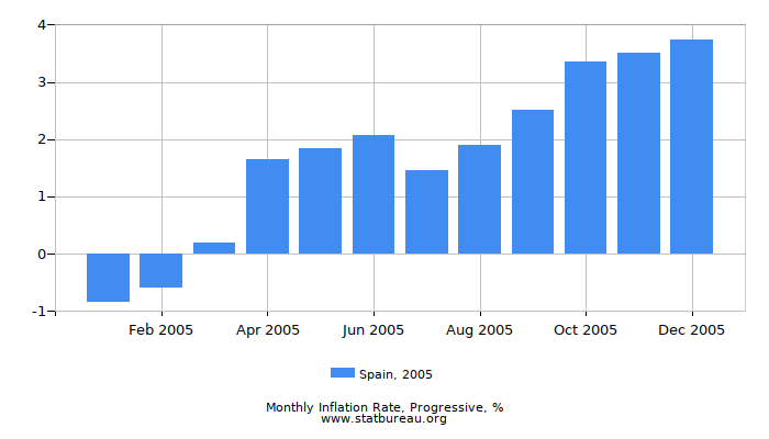 2005 Spain Progressive Inflation Rate