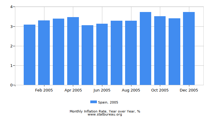 2005 Spain Inflation Rate: Year over Year