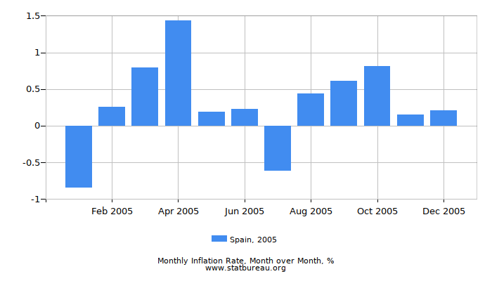 2005 Spain Inflation Rate: Month to Month