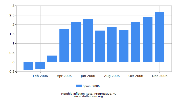 2006 Spain Progressive Inflation Rate
