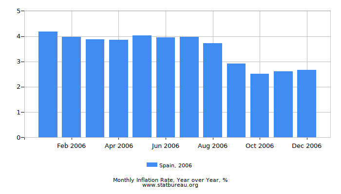 2006 Spain Inflation Rate: Year over Year