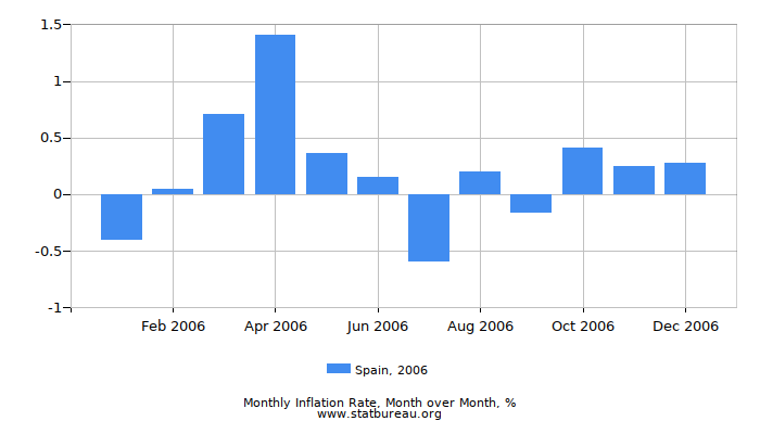 2006 Spain Inflation Rate: Month to Month