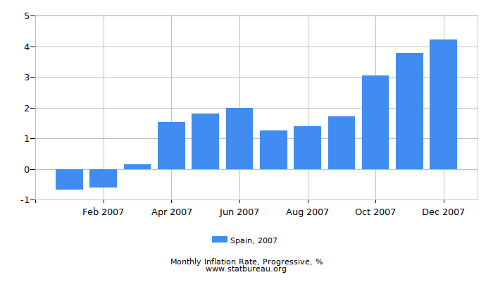 2007 Spain Progressive Inflation Rate