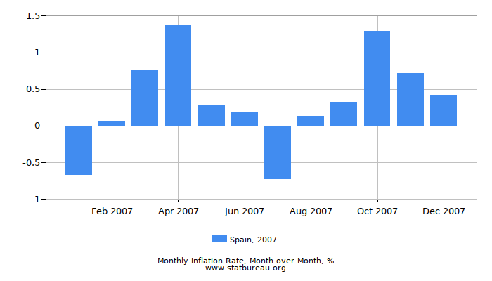 2007 Spain Inflation Rate: Month to Month