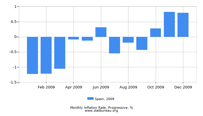 2009 Spain Progressive Inflation Rate