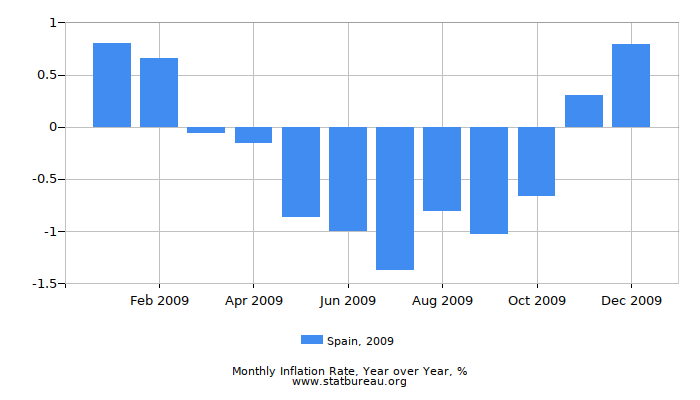 2009 Spain Inflation Rate: Year over Year