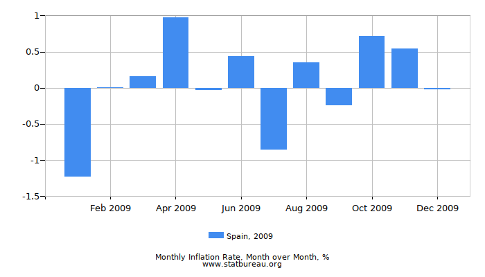 2009 Spain Inflation Rate: Month to Month
