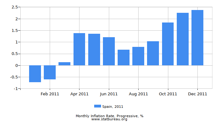 2011 Spain Progressive Inflation Rate