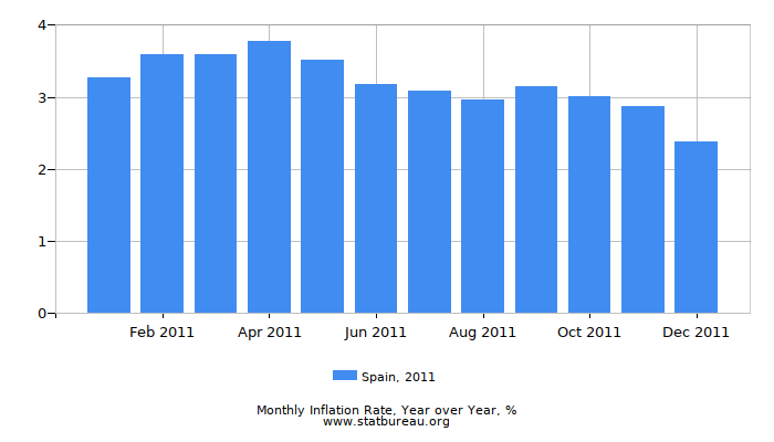 2011 Spain Inflation Rate: Year over Year