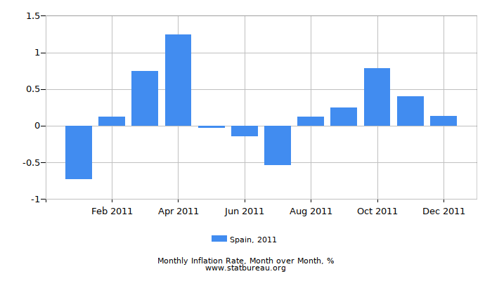 2011 Spain Inflation Rate: Month to Month