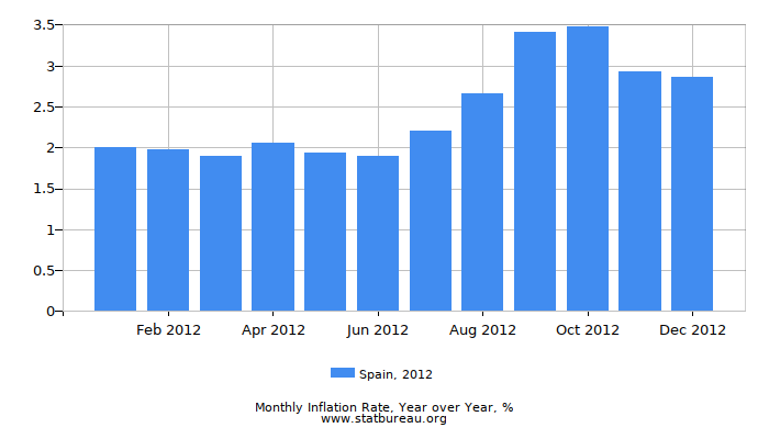 2012 Spain Inflation Rate: Year over Year