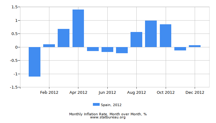 2012 Spain Inflation Rate: Month to Month