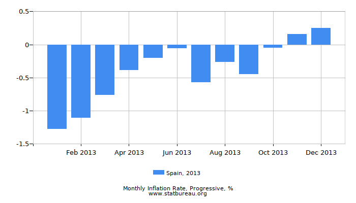 2013 Spain Progressive Inflation Rate