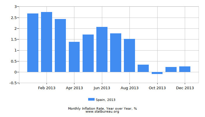 2013 Spain Inflation Rate: Year over Year