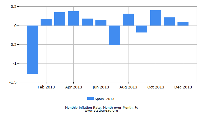 2013 Spain Inflation Rate: Month to Month