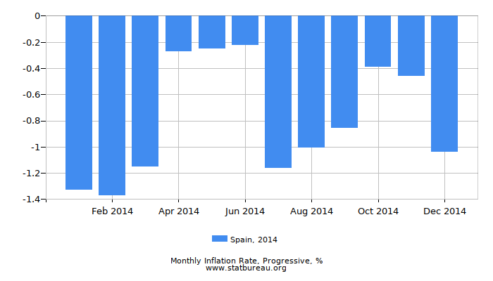 2014 Spain Progressive Inflation Rate