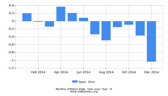 2014 Spain Inflation Rate: Year over Year