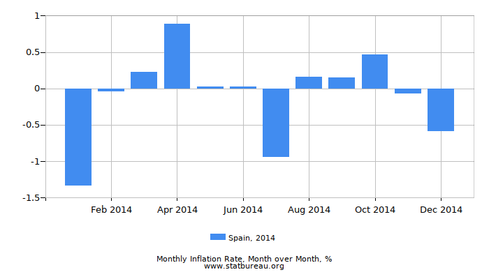 2014 Spain Inflation Rate: Month to Month