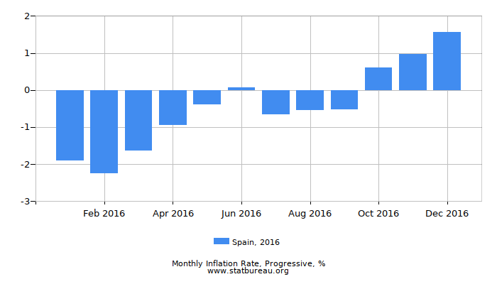 2016 Spain Progressive Inflation Rate