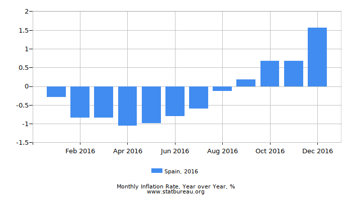 2016 Spain Inflation Rate: Year over Year