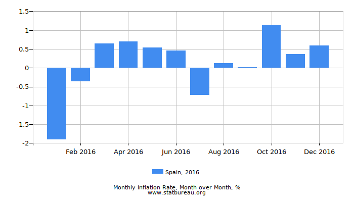 2016 Spain Inflation Rate: Month to Month