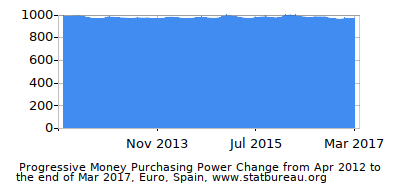 Dynamics of Money Purchasing Power Change in Time due to Inflation, Euro, Spain