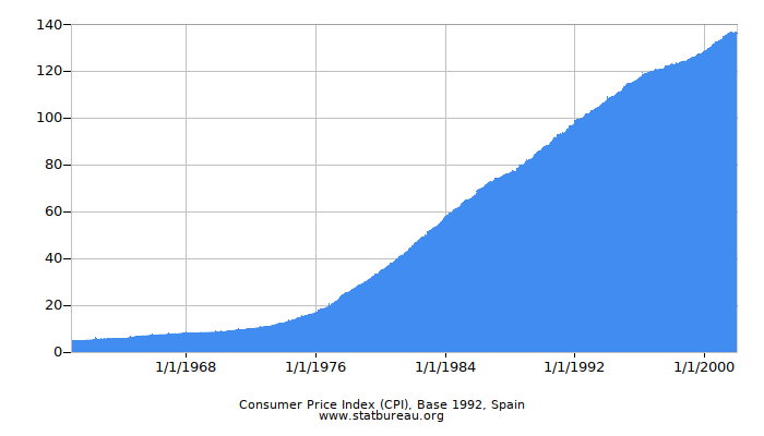 Consumer Price Index (CPI), Base 1992, Spain