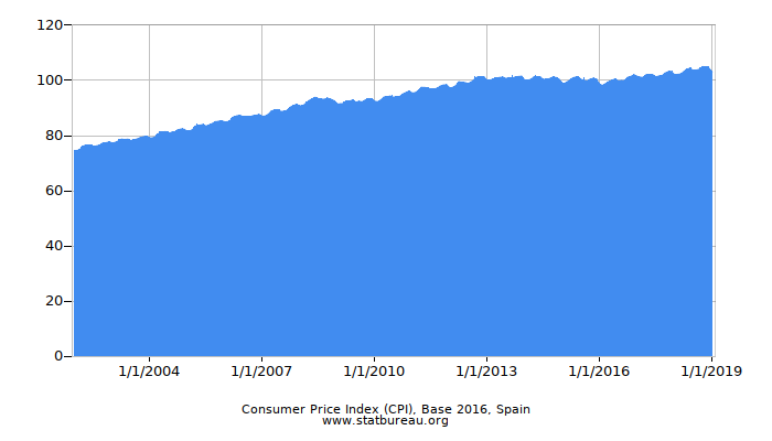 Consumer Price Index (CPI), Base 2016, Spain