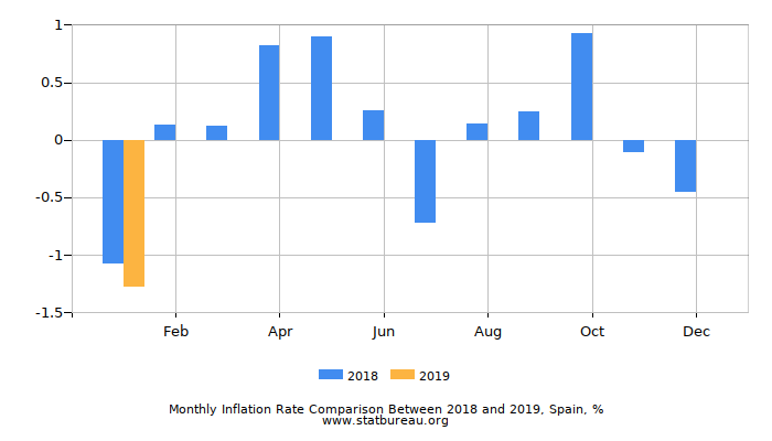 Monthly Inflation Rate Comparison Between 2015 and 2016, Spain