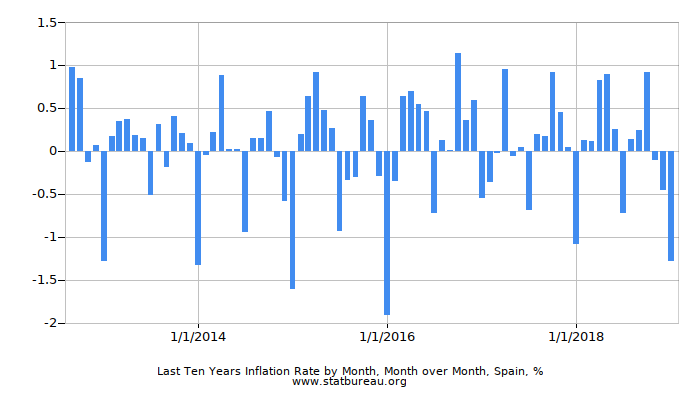 Last Ten Years Inflation Rate by Month, Month over Month, Spain