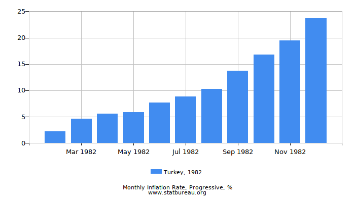 1982 Turkey Progressive Inflation Rate