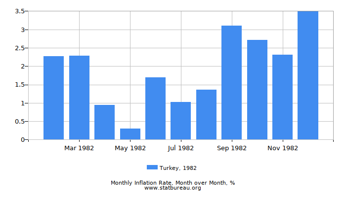 1982 Turkey Inflation Rate: Month to Month