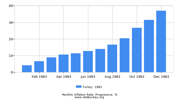 1983 Turkey Progressive Inflation Rate