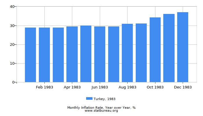 1983 Turkey Inflation Rate: Year over Year