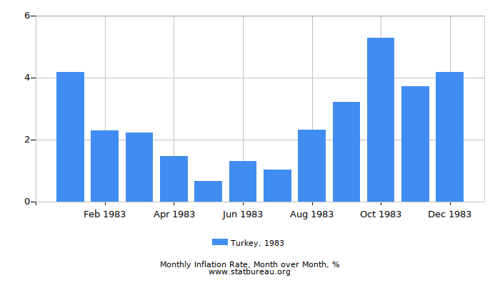 1983 Turkey Inflation Rate: Month to Month