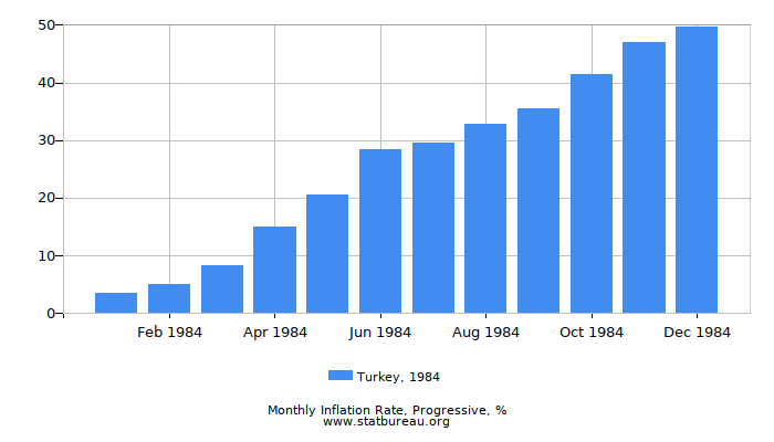 1984 Turkey Progressive Inflation Rate