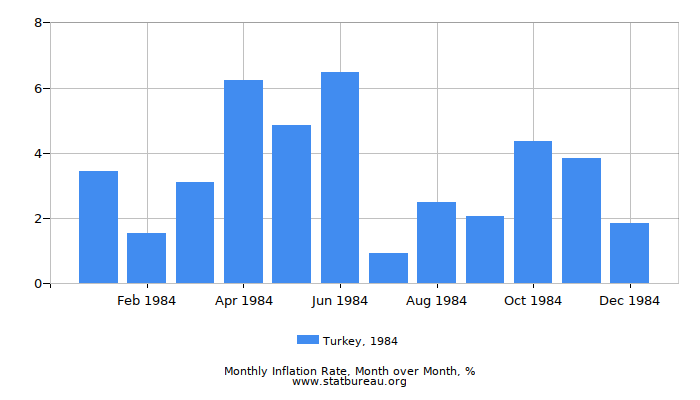 1984 Turkey Inflation Rate: Month to Month