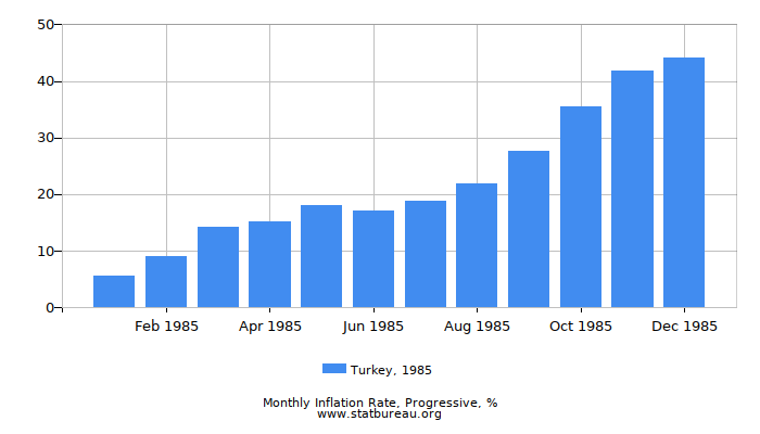 1985 Turkey Progressive Inflation Rate
