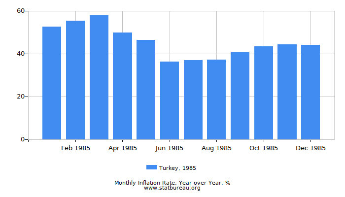 1985 Turkey Inflation Rate: Year over Year