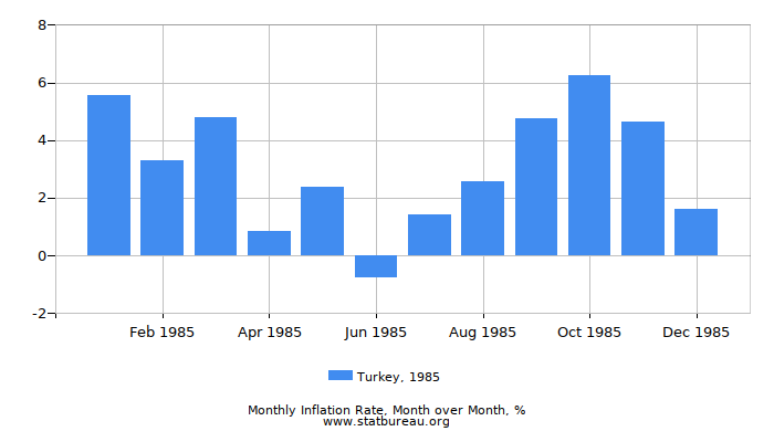 1985 Turkey Inflation Rate: Month to Month
